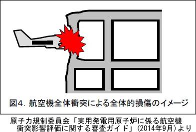 「航空機全体衝突による全体的損傷のイメージ」(原子力規制委員会「実用発電用原子炉に係る航空機衝突影響評価に関する審査ガイド」(2014年9月)より)