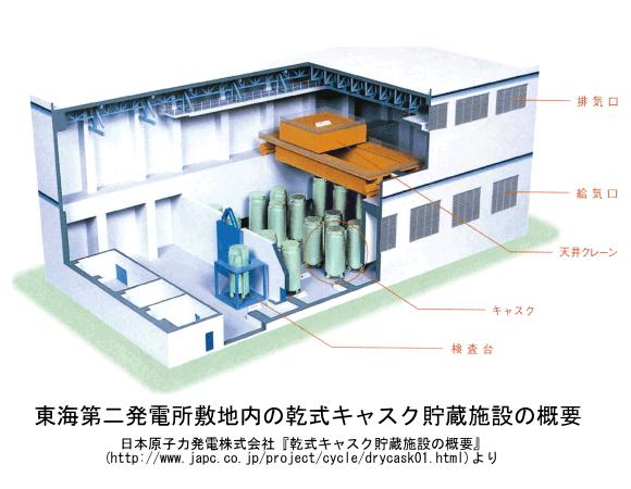 東海第二発電所敷地内の乾式キャスク貯蔵施設の概要