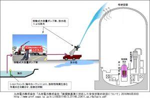 九州電力株式会社「九州電力株式会社「新規制基準に対応した安全対策の状況 について」2016年8月30日(放水砲)