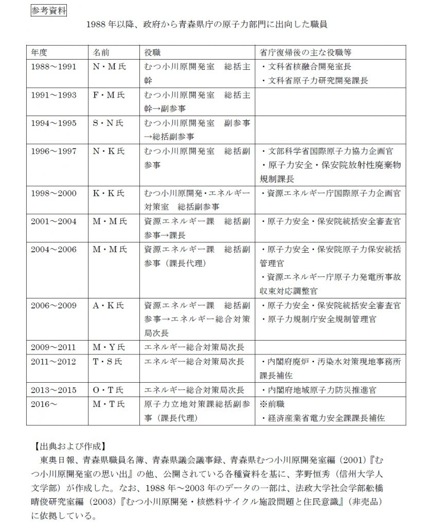 1988年以降、政府から青森県庁の原子力部門に出向した職員